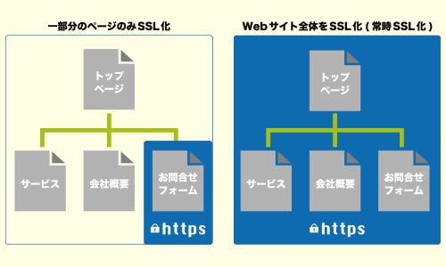 常時SSL/TLS化
