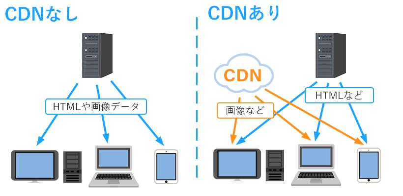 CDNを使う前と使った場合のサーバーからの転送イメージ